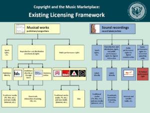 Existing Licensing Framework