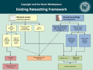 Existing Ratesetting Framework