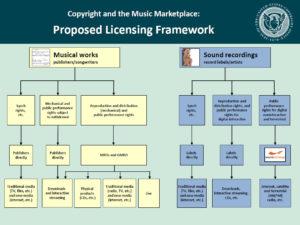 Proposed Licensing Framework
